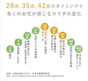 年齢によるカラダの変化の図