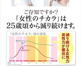 女性のチカラと男性のチカラのグラフ